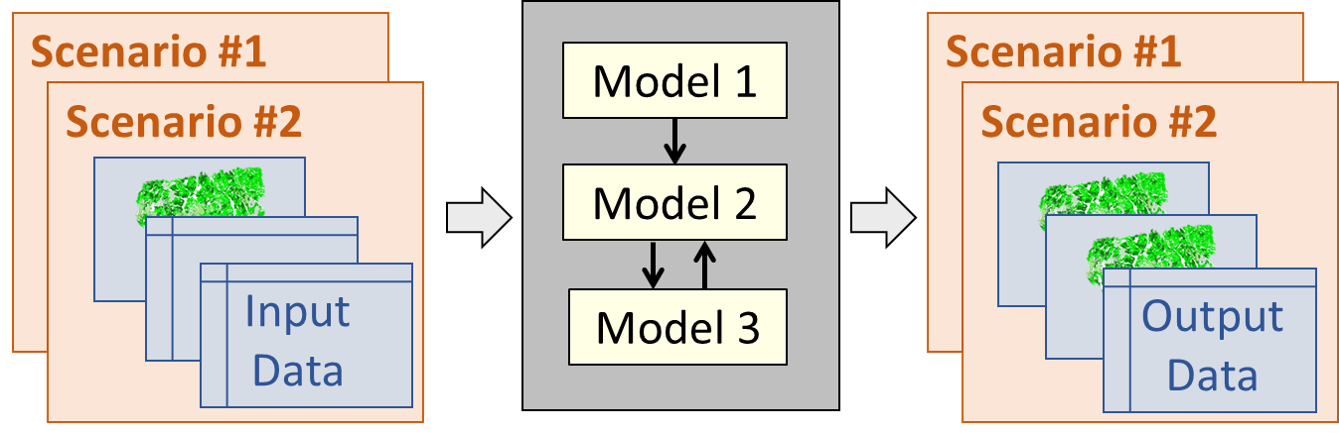 syncrosim-model-linking